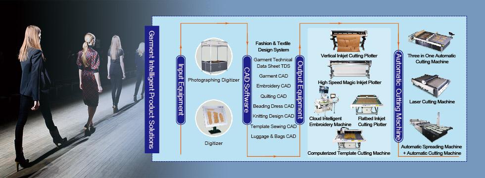 产业纺织/环保